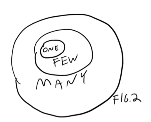 Venn Diagram Of Story And Drama
